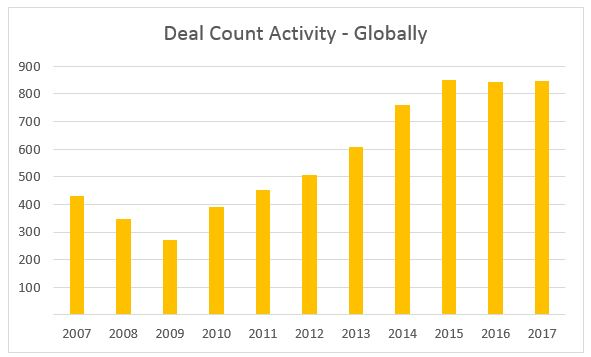 Deal Count Activity - Globally