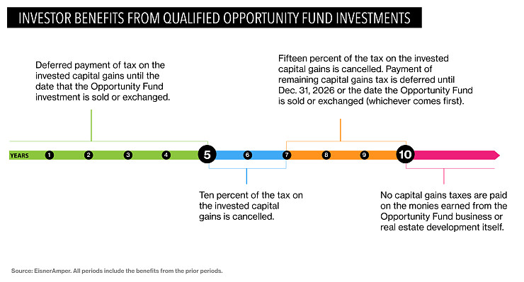Qualified Opportuntiy Fund Investments