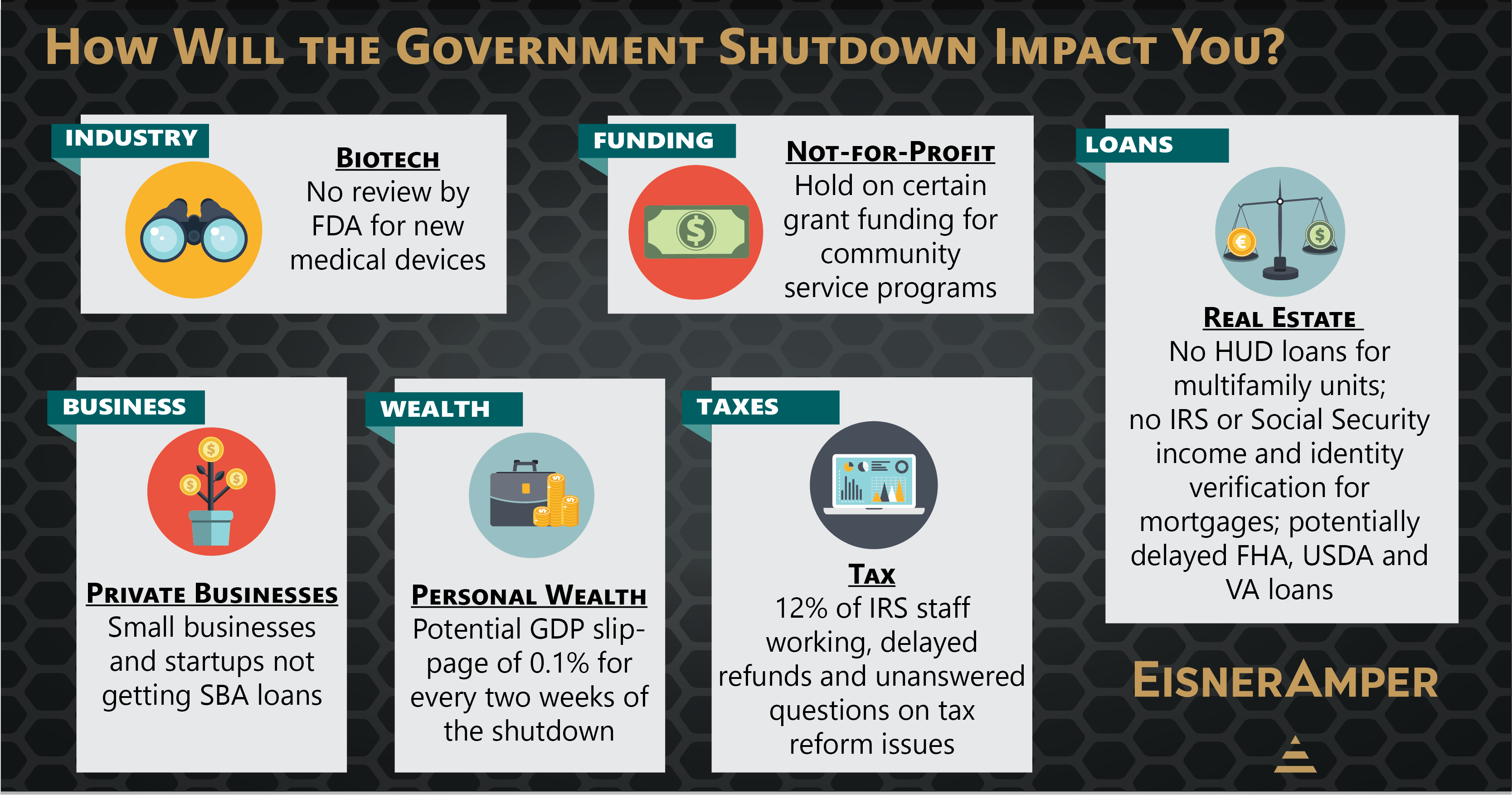 How will the government shutdown impact you