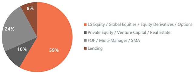 Chart: 10% of new client engagements were dedicated to private equity, venture capital and real estate funds.
