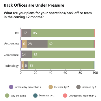 Back Offices are Under Pressure - What are your plans for your operation/back office team in the coming 12 months?