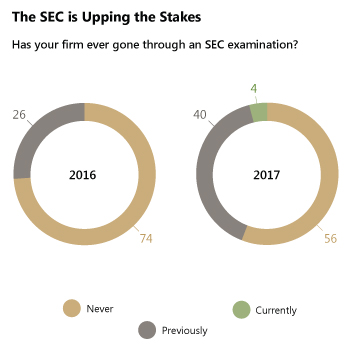 The SEC is Upping the Stakes - Has your firm gone through an SEC examination?