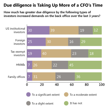 Due Diligence is Taking Up More of a CFO's Time - How much greater has due diligence increased demands on the back office over the last 3 years?