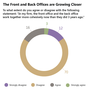 "The Front and Back Offices are Growing Closer - ""In my firm, the front office and the back office work together more cohesively."""