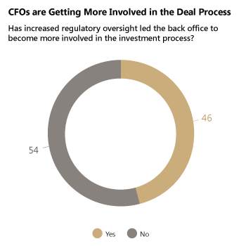CFOs are Getting More Involved in the Deal Process - Has increased regulatory oversight led the back office to become more involved in the investment process?