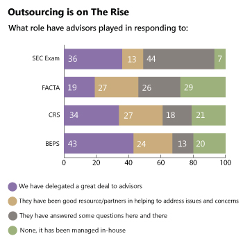 Outsourcing is on The Rise - What role has advisors played in responding to:
