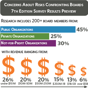 Risks confronting boards survey includes 200+ board members