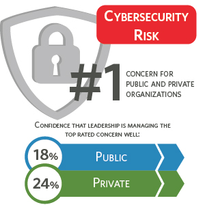 Cybersecurity risk is the number 1 concern for public and private organizations.