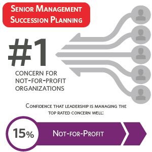 Senior management succession planning
