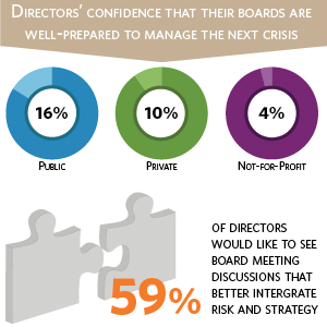 Are boards prepared for risk and the next crisis?