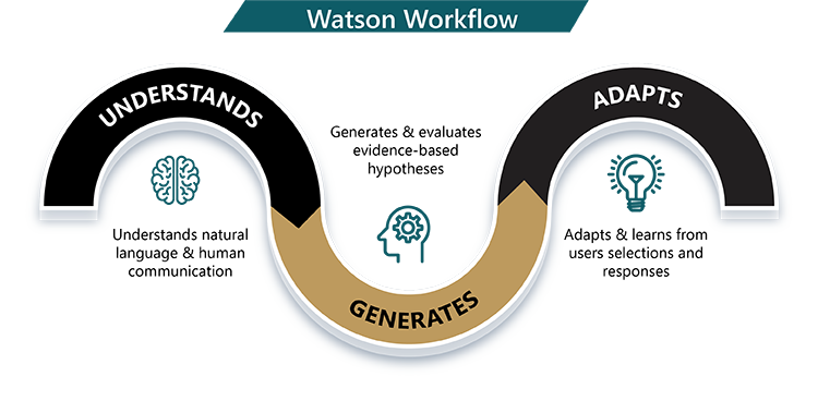 Watson infographic.png
