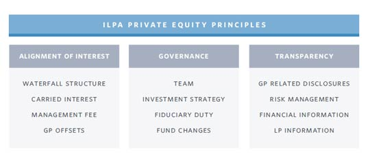 Private Equity - ILPA