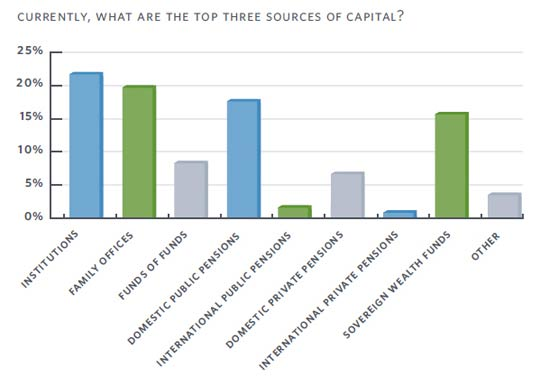Private Equity - top 3 capital