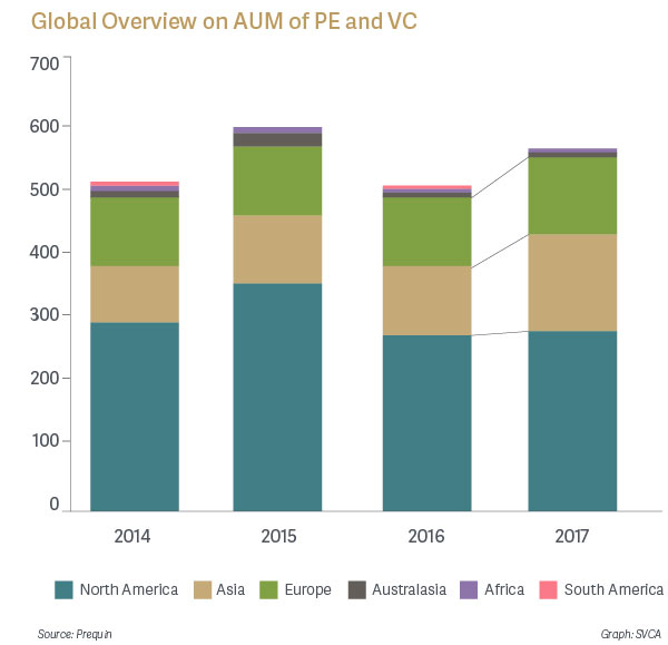 Global Overview on AUM of PE and VC