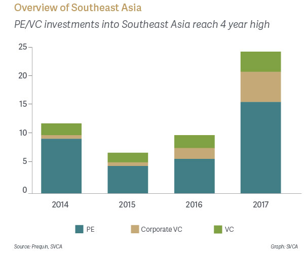 Overview of Southeast Asia - PE/VC Investments into Southeast Asia reach 4 year high
