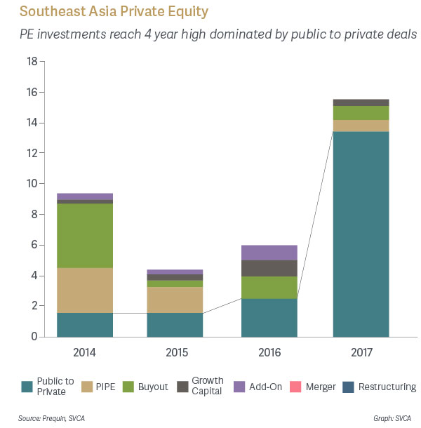 Southeast Asia Private Equity - PE investments reach 4 year high dominated by public to private deals