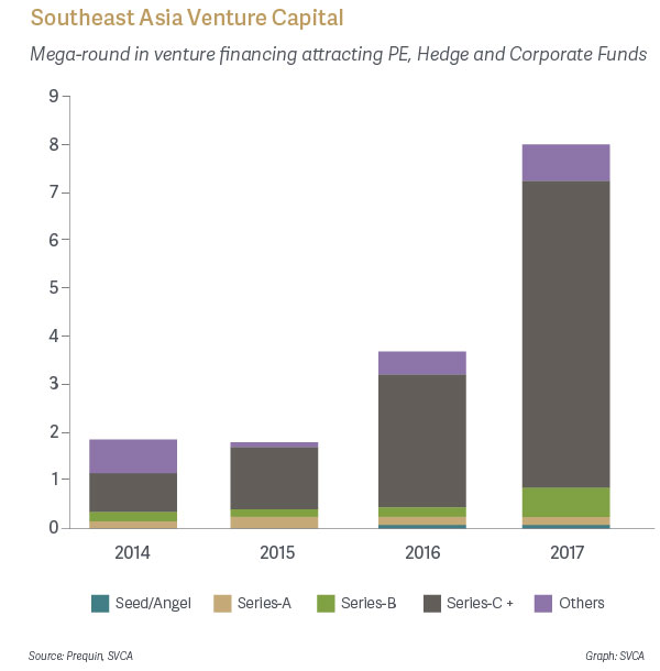 Southeast Asia Venture Capital - Mega-round in venture financing attracting PE, Hedge and Corporate Funds